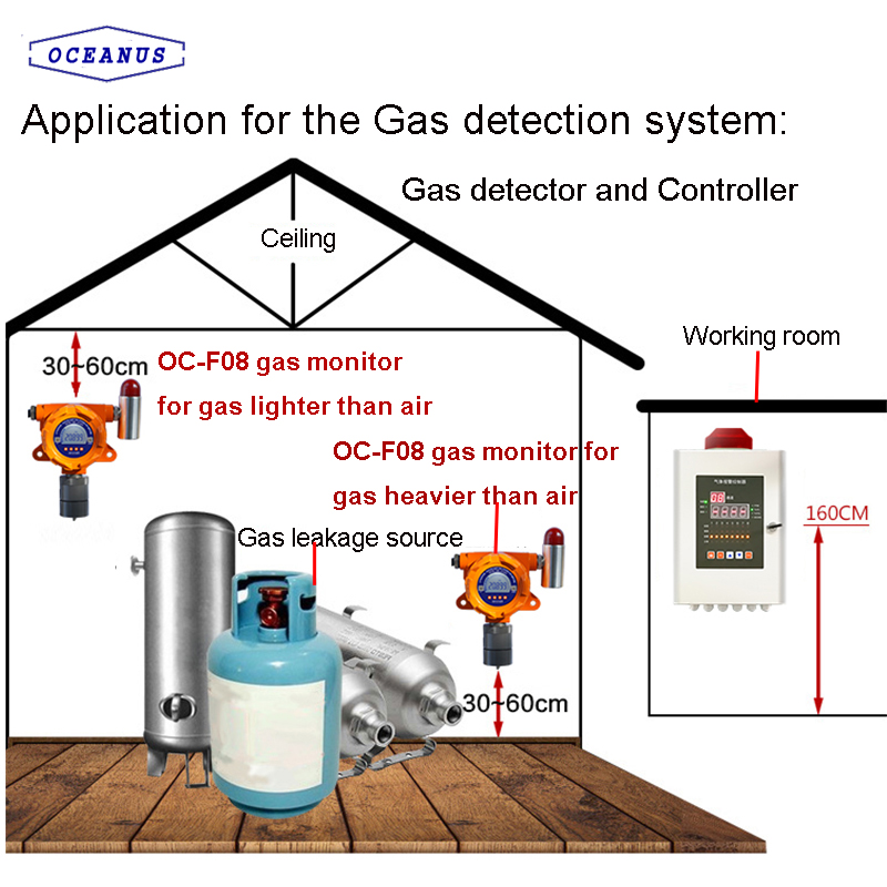 how to install gas alarm