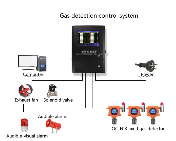 gas detection controller